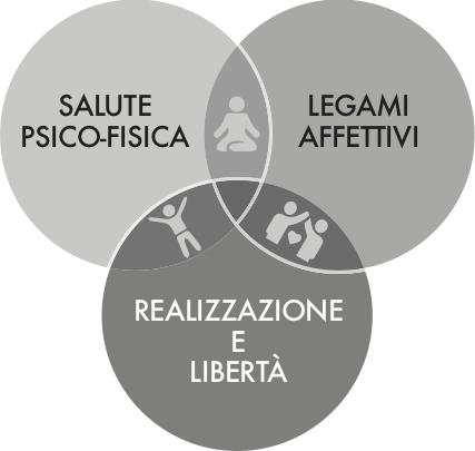 3-cerchi-metodo
