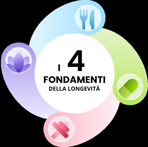 4fondamenti_longevita